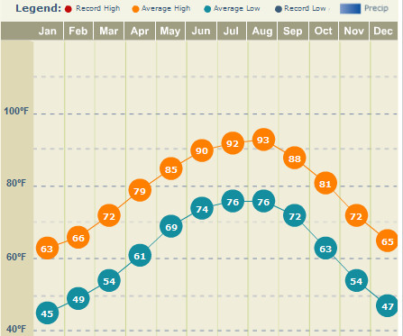 houston-texas-average-temperatures